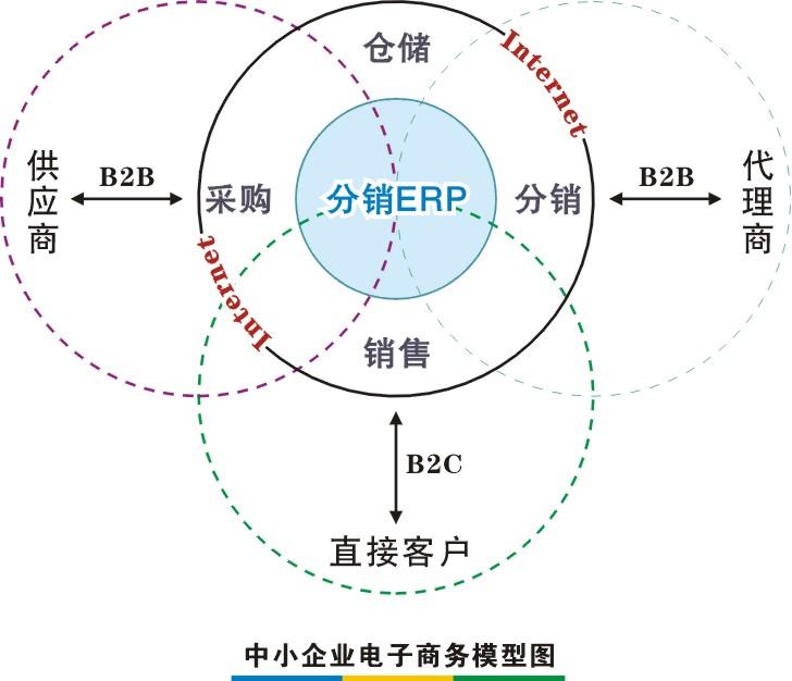 仓储组织结构设计图